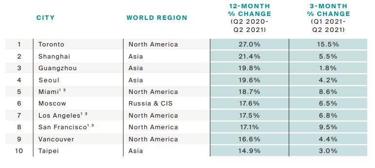 دبي وموسكو ضمن أعلى المدن نموا في أسعار العقارات بالعالم